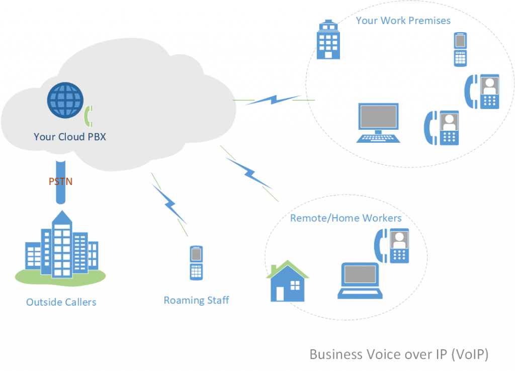 Typical Business VoIP Setup