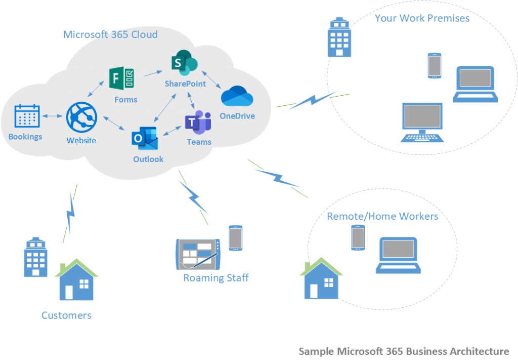 Sample Microsoft 365 Business Architecture